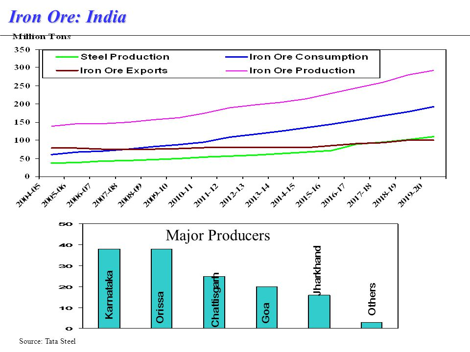 Iron Ore: India Source: Tata Steel Karnataka Orissa Chattisgarh Goa Jharkhand Others Major Producers