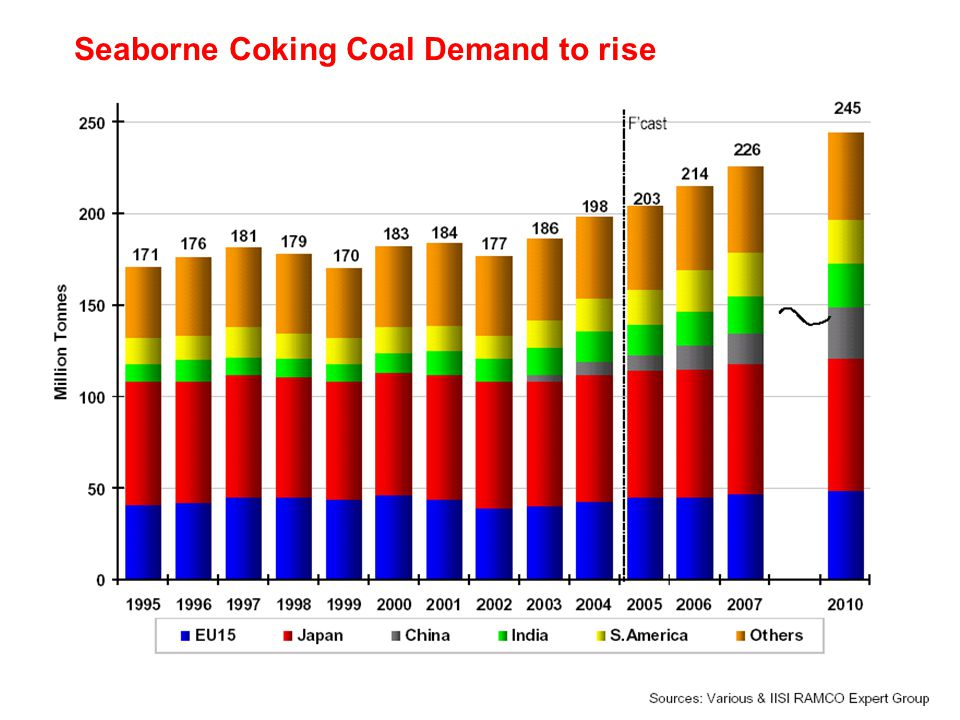 71 Seaborne Coking Coal Demand to rise