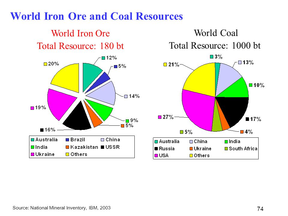 74 World Iron Ore and Coal Resources World Iron Ore Total Resource: 180 bt World Coal Total Resource: 1000 bt Source: National Mineral Inventory, IBM, 2003