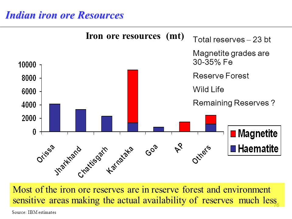 76 Iron ore resources (mt) Indian iron ore Resources Most of the iron ore reserves are in reserve forest and environment sensitive areas making the actual availability of reserves much less Source: IBM estimates Total reserves – 23 bt Magnetite grades are 30-35% Fe Reserve Forest Wild Life Remaining Reserves ?