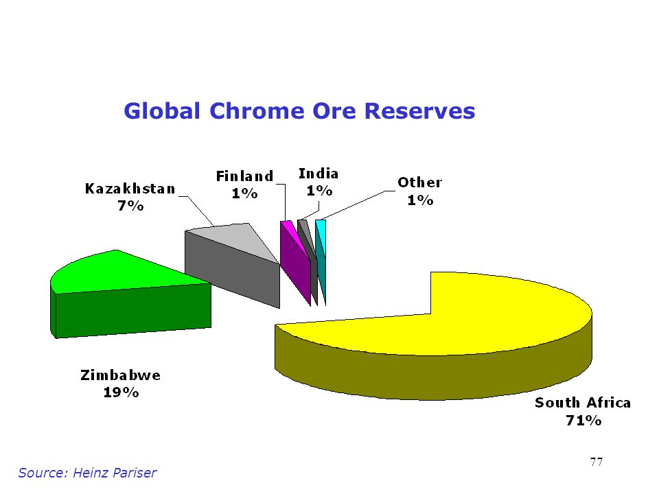 77 Global Chrome Ore Reserves Source: Heinz Pariser