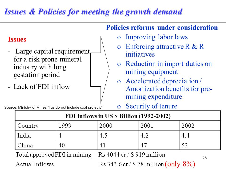 78 Issues & Policies for meeting the growth demand Issues - Large capital requirement for a risk prone mineral industry with long gestation period -Lack of FDI inflow Policies reforms under consideration oImproving labor laws oEnforcing attractive R & R initiatives oReduction in import duties on mining equipment oAccelerated depreciation / Amortization benefits for pre- mining expenditure oSecurity of tenure FDI inflows in US $ Billion (1992-2002) Country1999200020012002 India44.54.24.4 China40414753 Total approved FDI in mining Rs 4044 cr / $ 919 million Actual Inflows Rs 343.6 cr / $ 78 million (only 8%) Source: Ministry of Mines (figs do not include coal projects)