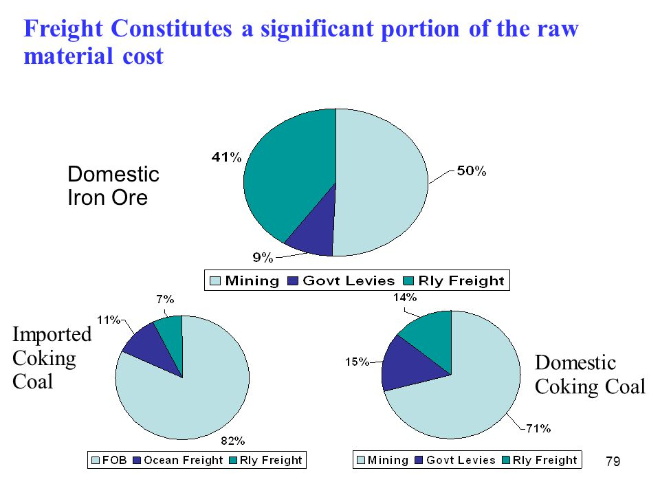 79 Domestic Coking Coal Domestic Iron Ore Imported Coking Coal Freight Constitutes a significant portion of the raw material cost