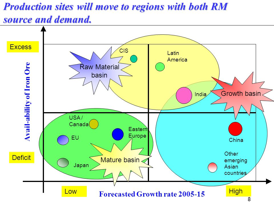 8 Low High Deficit Excess Avail-ability of Iron Ore Forecasted Growth rate 2005-15 CIS Latin America USA / Canada Eastern Europe EU Japan India China Other emerging Asian countries Raw Material basin Growth basin Mature basin Production sites will move to regions with both RM source and demand.