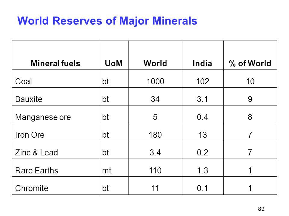 89 World Reserves of Major Minerals Mineral fuelsUoMWorldIndia% of World Coalbt100010210 Bauxitebt343.19 Manganese orebt50.48 Iron Orebt180137 Zinc & Leadbt3.40.27 Rare Earthsmt1101.31 Chromitebt110.11