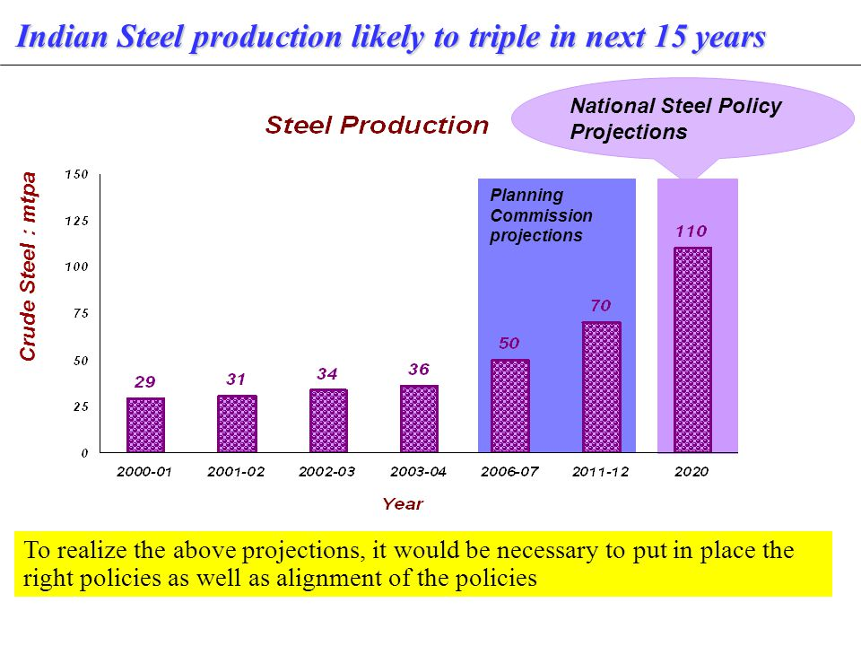 National Steel Policy Projections Crude Steel : mtpa Planning Commission projections Indian Steel production likely to triple in next 15 years To realize the above projections, it would be necessary to put in place the right policies as well as alignment of the policies
