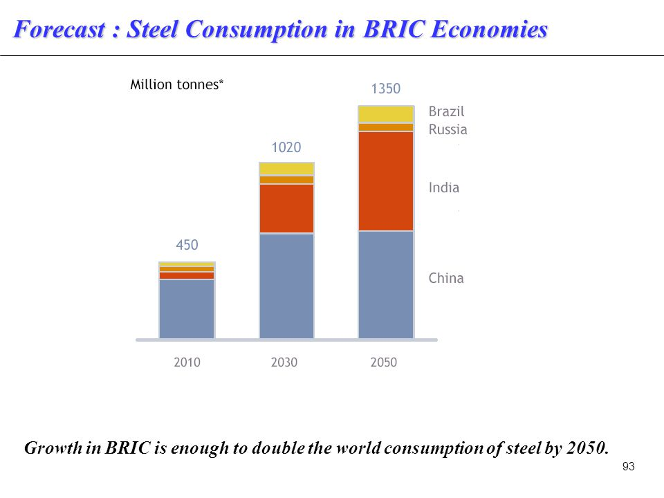 93 Forecast : Steel Consumption in BRIC Economies Growth in BRIC is enough to double the world consumption of steel by 2050.