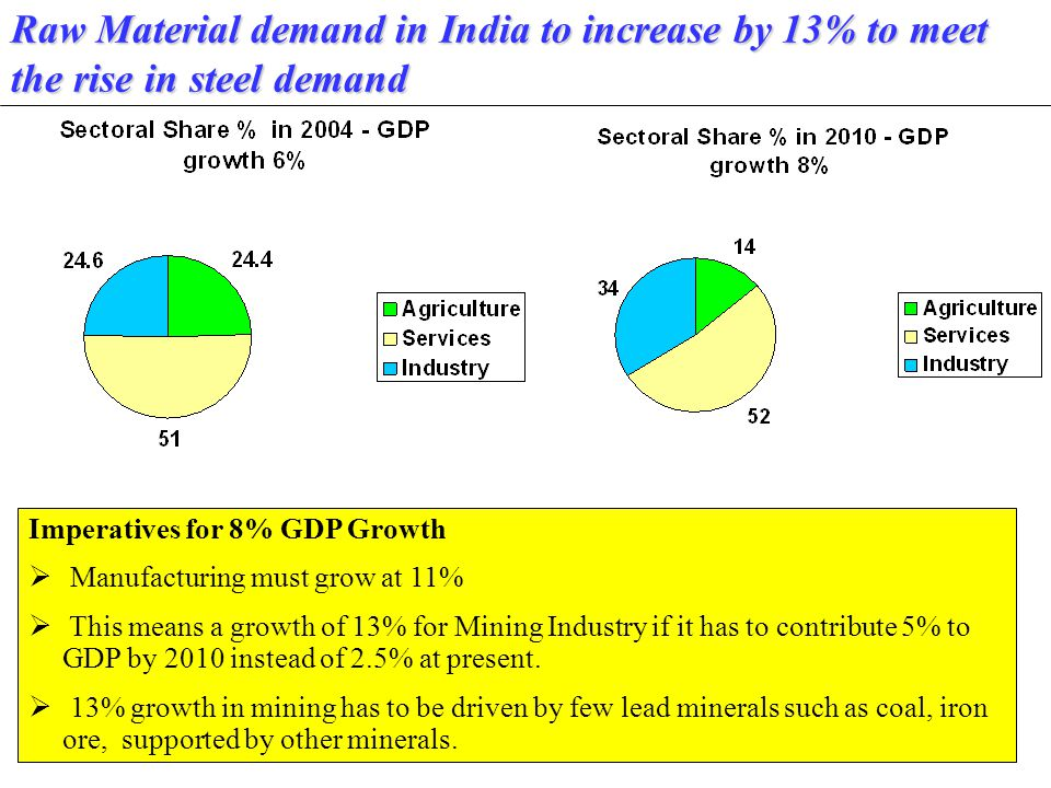 97 Raw Material demand in India to increase by 13% to meet the rise in steel demand Imperatives for 8% GDP Growth  Manufacturing must grow at 11%  This means a growth of 13% for Mining Industry if it has to contribute 5% to GDP by 2010 instead of 2.5% at present.
