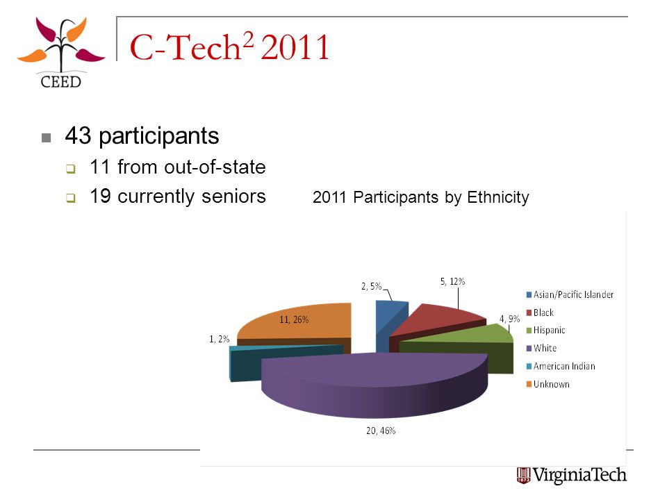 C-Tech 2 2011 43 participants  11 from out-of-state  19 currently seniors 2011 Participants by Ethnicity