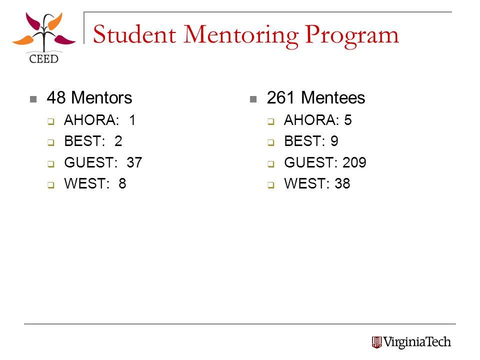 Student Mentoring Program 48 Mentors  AHORA: 1  BEST: 2  GUEST: 37  WEST: 8 261 Mentees  AHORA: 5  BEST: 9  GUEST: 209  WEST: 38