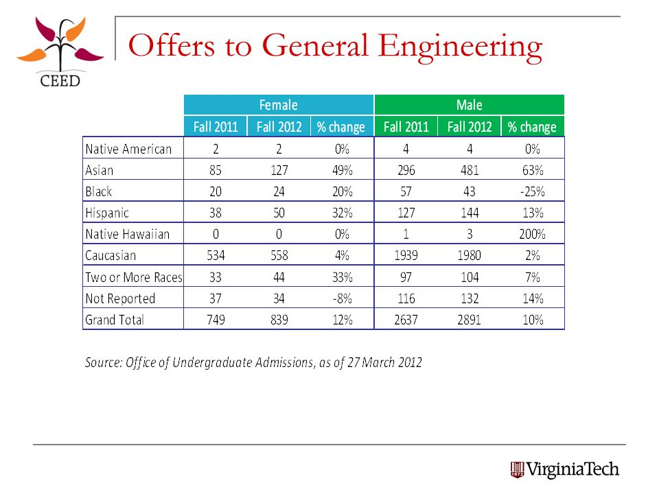 Offers to General Engineering