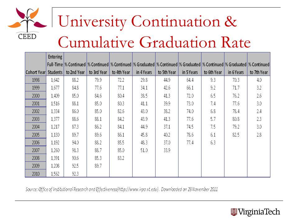 University Continuation & Cumulative Graduation Rate