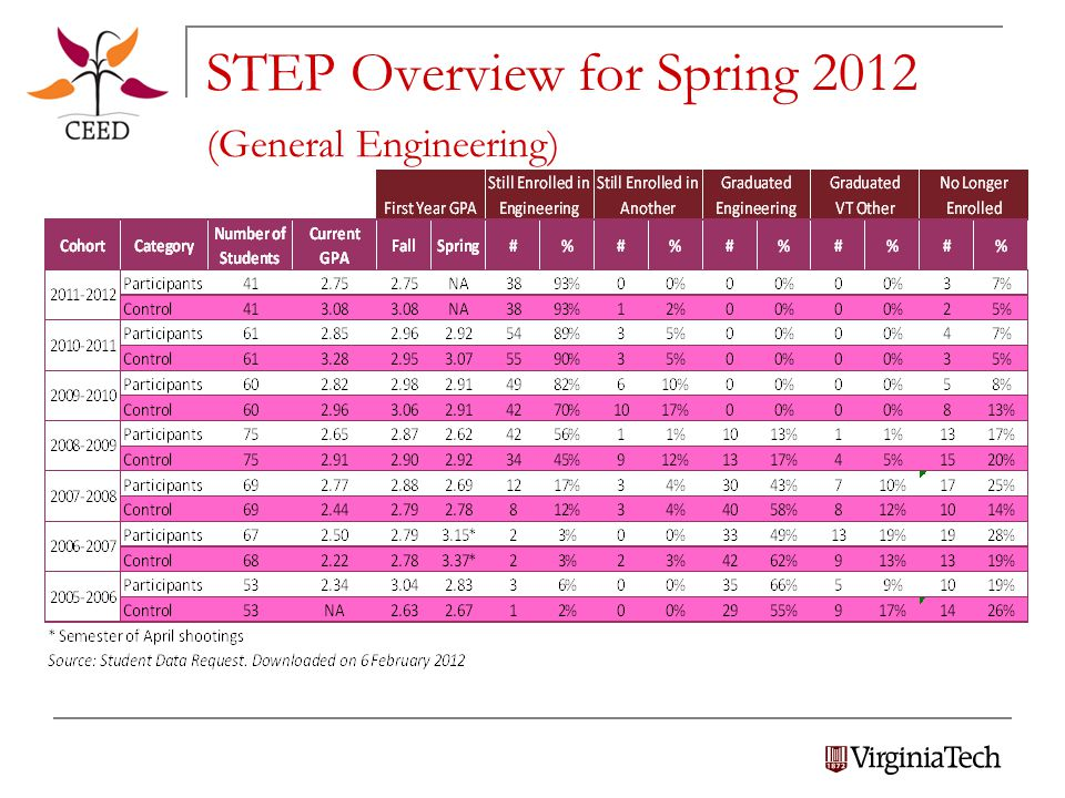 STEP Overview for Spring 2012 (General Engineering)