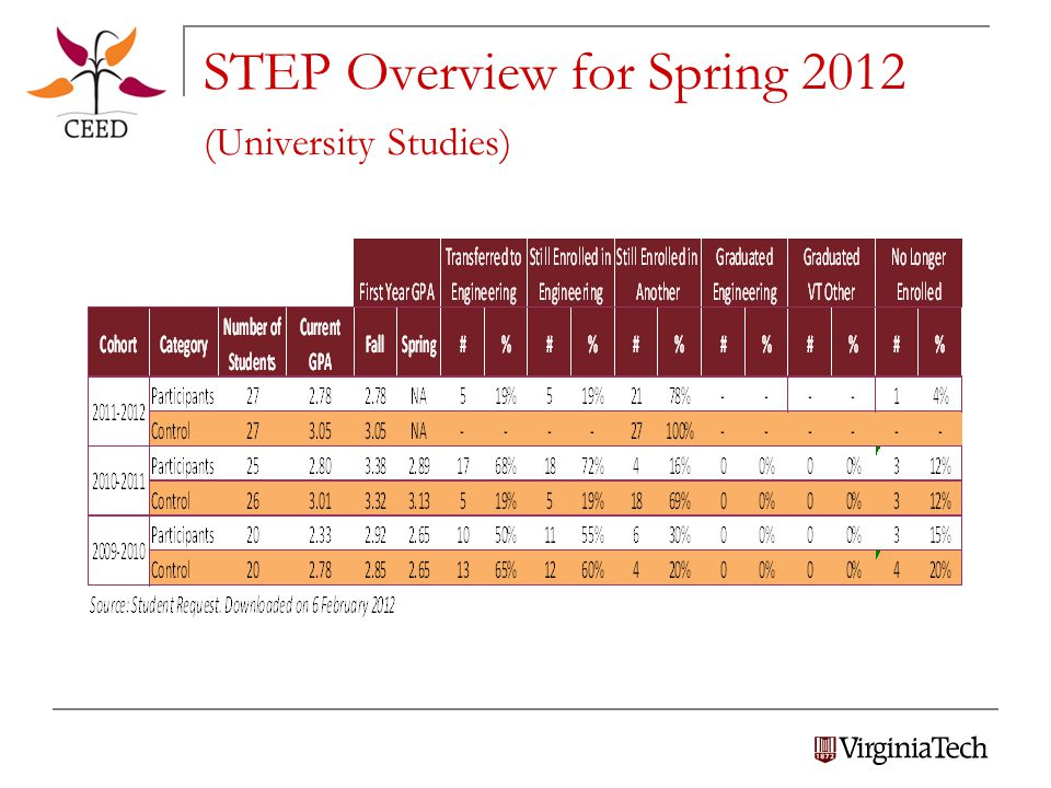 STEP Overview for Spring 2012 (University Studies)