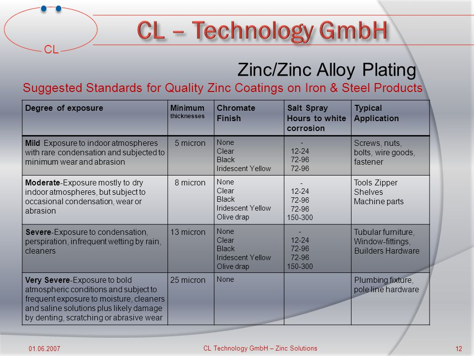 CL 01.06.2007 CL Technology GmbH – Zinc Solutions 11 Zinc/Zinc Alloy Plating Zinc Plating Solutions Acid zinc These can give dull or brilliant zinc deposits and can be used for the direct zinc plating of decorative and industrial iron and steel.