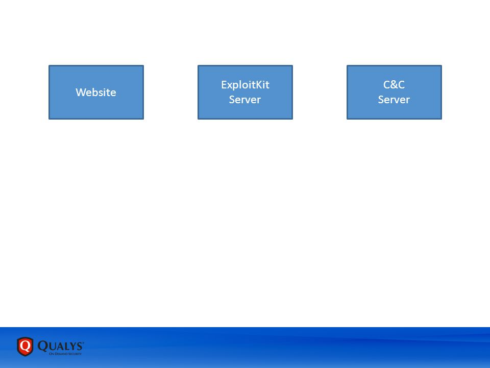 Website ExploitKit Server C&C Server