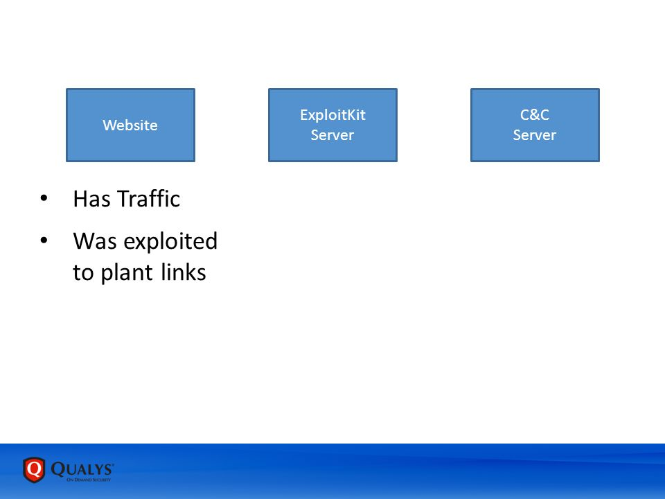 Website ExploitKit Server C&C Server Has Traffic Was exploited to plant links