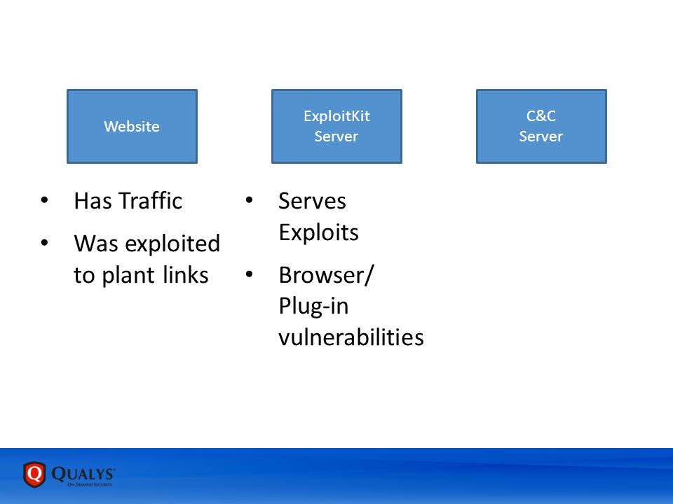 Website ExploitKit Server C&C Server Serves Exploits Browser/ Plug-in vulnerabilities Has Traffic Was exploited to plant links