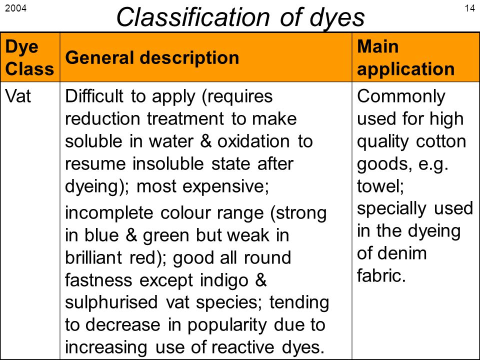 2004 Introduction to Coloration & Finishing 14 Classification of dyes Dye Class General description Main application VatDifficult to apply (requires r