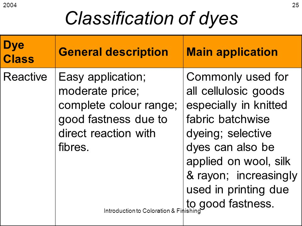 2004 Introduction to Coloration & Finishing 25 Classification of dyes Dye Class General descriptionMain application ReactiveEasy application; moderate