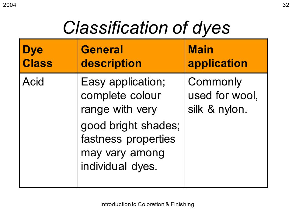 2004 Introduction to Coloration & Finishing 32 Classification of dyes Dye Class General description Main application AcidEasy application; complete co