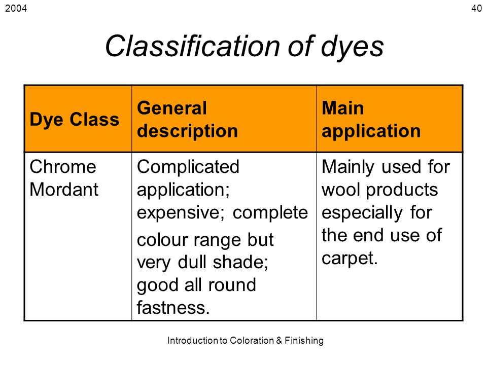 2004 Introduction to Coloration & Finishing 40 Classification of dyes Dye Class General description Main application Chrome Mordant Complicated applic