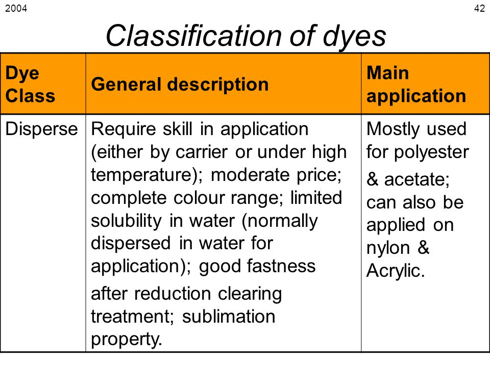 2004 Introduction to Coloration & Finishing 42 Classification of dyes Dye Class General description Main application DisperseRequire skill in applicat