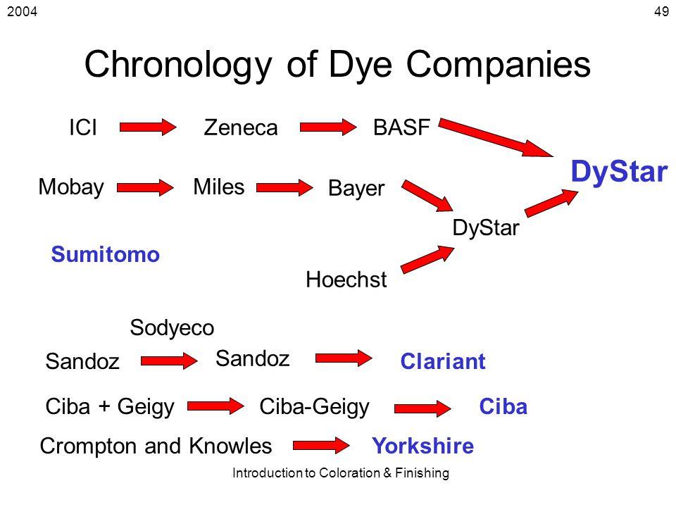 2004 Introduction to Coloration & Finishing 49 Chronology of Dye Companies ICIZenecaBASF MobayMiles Bayer Hoechst DyStar Sandoz Sodyeco Sandoz Clarian