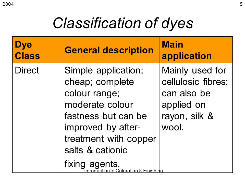 2004 Introduction to Coloration & Finishing 5 Classification of dyes Dye Class General description Main application DirectSimple application; cheap; c