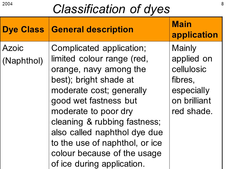 2004 Introduction to Coloration & Finishing 8 Classification of dyes Dye ClassGeneral description Main application Azoic (Naphthol) Complicated applic