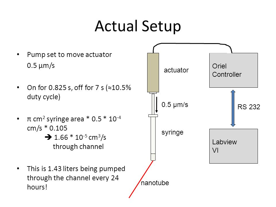 Block Diagram Pump?Off CycleStop?On CycleStop Pump Set Parameters Yes No Labview program Oriel Controller DB9  RS-232 ActuatorSyringeNanotube Chip
