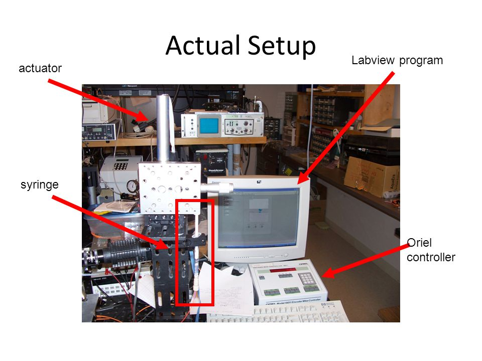Actual Setup Pump set to move actuator 0.5 µm/s On for 0.825 s, off for 7 s (≈10.5% duty cycle) π cm 2 syringe area * 0.5 * 10 -4 cm/s * 0.105  1.66 * 10 -5 cm 3 /s through channel This is 1.43 liters being pumped through the channel every 24 hours.