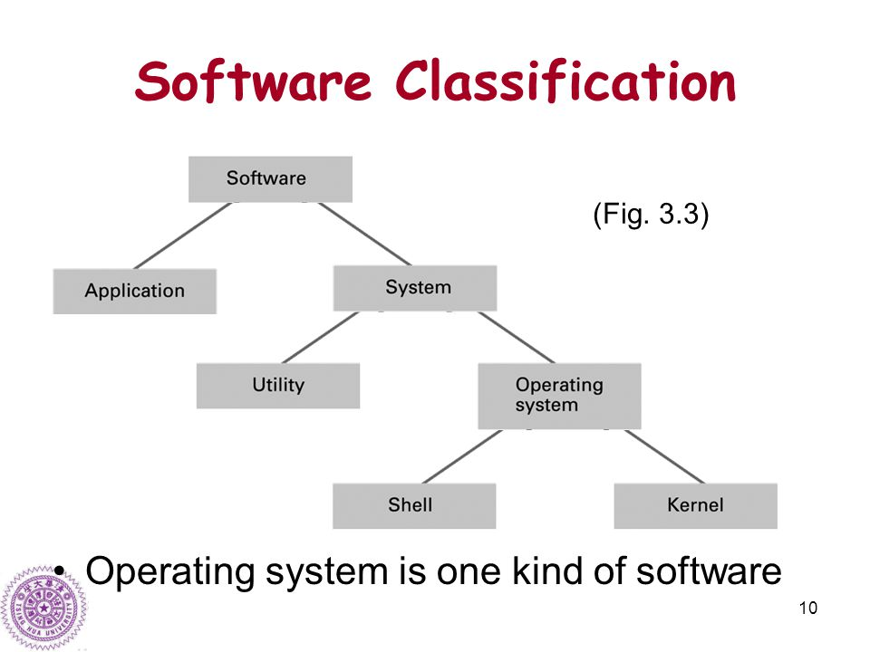 10 Software Classification Operating system is one kind of software (Fig. 3.3)
