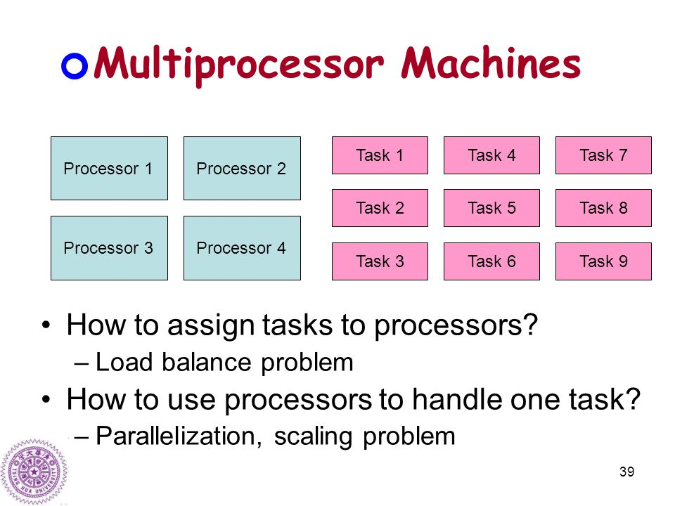 39 Multiprocessor Machines How to assign tasks to processors.