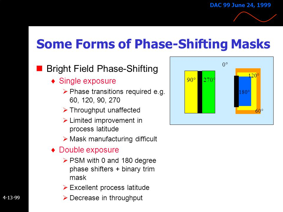 4-13-99 DAC 99 June 24, 1999 Phase-Shifting - Background Proposed for lithography application in 1982 by Marc Levenson (IBM) Heightened interest in ea