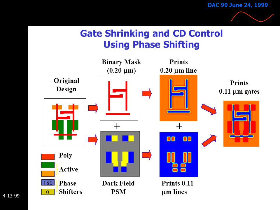 4-13-99 DAC 99 June 24, 1999 Some Forms of Phase-Shifting Masks Bright Field Phase-Shifting  Single exposure  Phase transitions required e.g. 60, 12