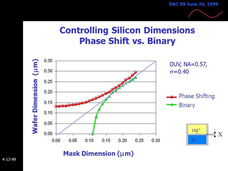 4-13-99 DAC 99 June 24, 1999 Phase Shifting Improves Critical Dimension (CD) Control PSM (150 nm L/ 300 nm S)BIM (250 nm L/S ) Line width contours sho