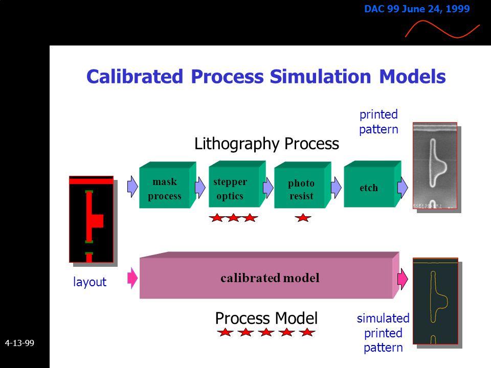 4-13-99 DAC 99 June 24, 1999 SubWavelength Design and Manufacturing Data Flow