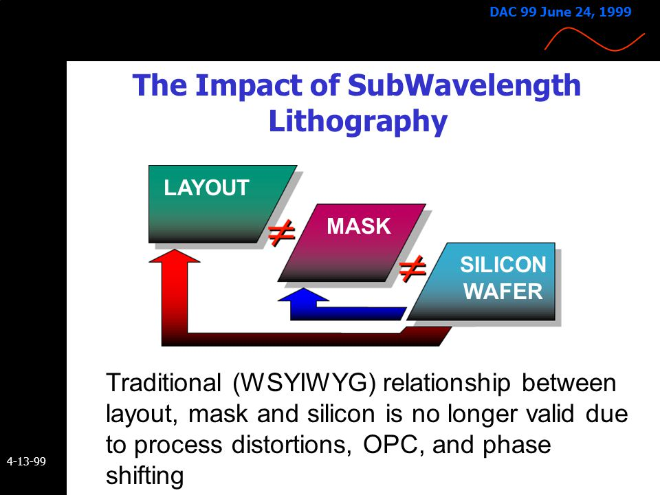 4-13-99 DAC 99 June 24, 1999 The Impact of SubWavelength Lithography Traditional (WSYIWYG) relationship between layout, mask and silicon is no longer valid due to process distortions, OPC, and phase shifting LAYOUT MASK SILICON WAFER
