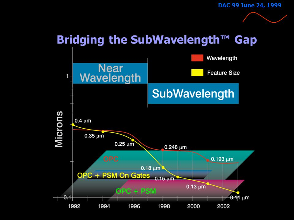 4-13-99 DAC 99 June 24, 1999 The Impact of SubWavelength Lithography Traditional (WSYIWYG) relationship between layout, mask and silicon is no longer