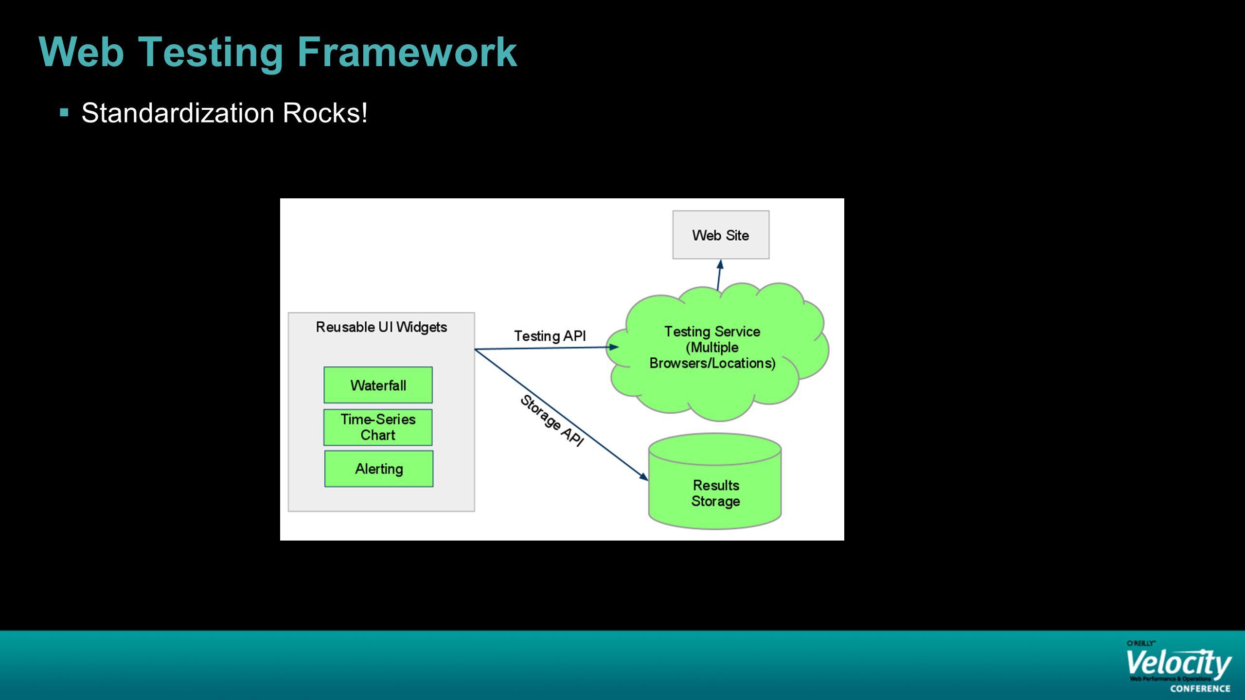 Web Testing Framework  Standardization Rocks!