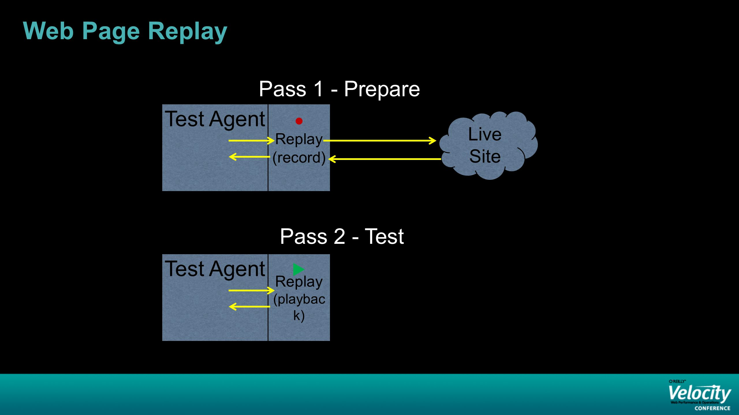Web Page Replay Live Site Test Agent Replay (record) Test Agent Replay (playbac k) Pass 1 - Prepare Pass 2 - Test