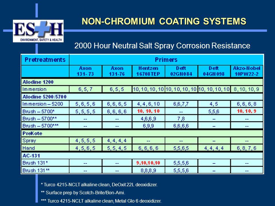 NON-CHROMIUM COATING SYSTEMS * Turco 4215-NCLT alkaline clean, DeOxit 22L deoxidizer.