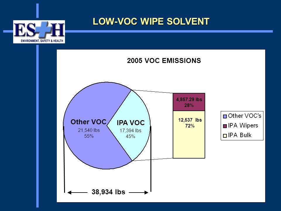 2005 VOC EMISSIONS Other VOC 21,540 lbs 55% IPA VOC 17,394 lbs 45% 38,934 lbs 4,857.29 lbs 28% 12,537 lbs 72%