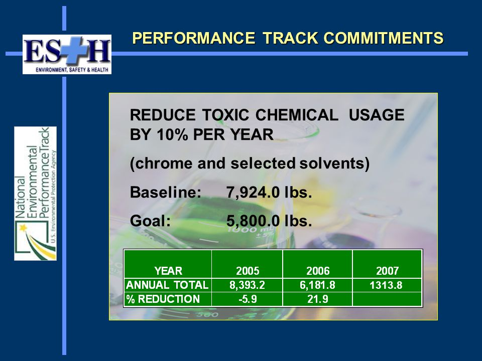 REDUCE TOXIC CHEMICAL USAGE BY 10% PER YEAR (chrome and selected solvents) Baseline: 7,924.0 lbs.