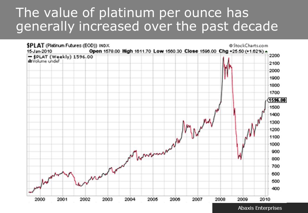 Abaxis Enterprises The value of platinum per ounce has generally increased over the past decade