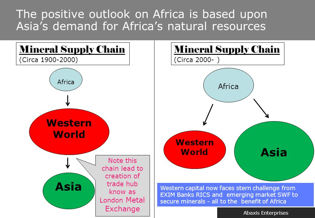 Abaxis Enterprises The positive outlook on Africa is based upon Asia's demand for Africa's natural resources Mineral Supply Chain (Circa 1900-2000) Af