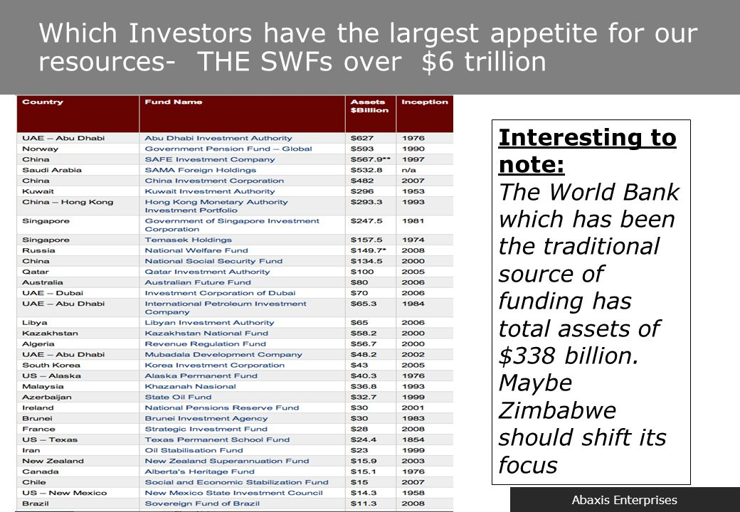 Abaxis Enterprises Which Investors have the largest appetite for our resources- THE SWFs over $6 trillion Interesting to note: The World Bank which ha