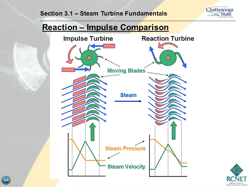 7 Section 3.1 – Steam Turbine Fundamentals Reaction – Impulse Comparison