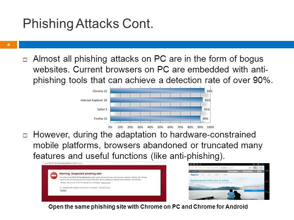 Phishing Attacks Cont.  Almost all phishing attacks on PC are in the form of bogus websites.